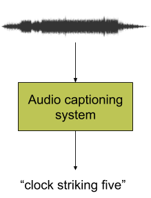Illustration of automated audio captioning system and process.